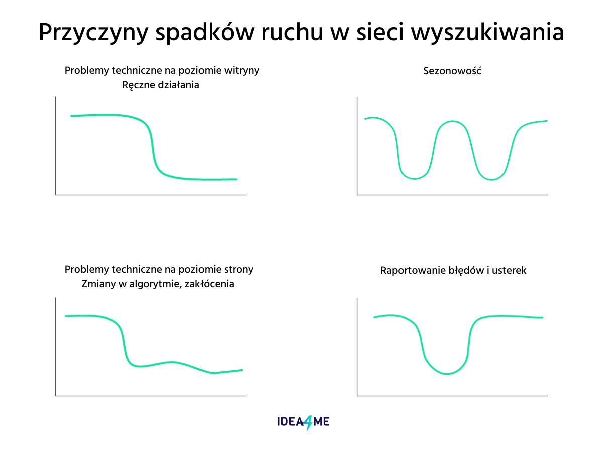 Wykres graficzny przedstawiający spadek ruchu w sieci wyszukiwania